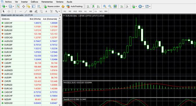 Plataforma de trading de los brokers