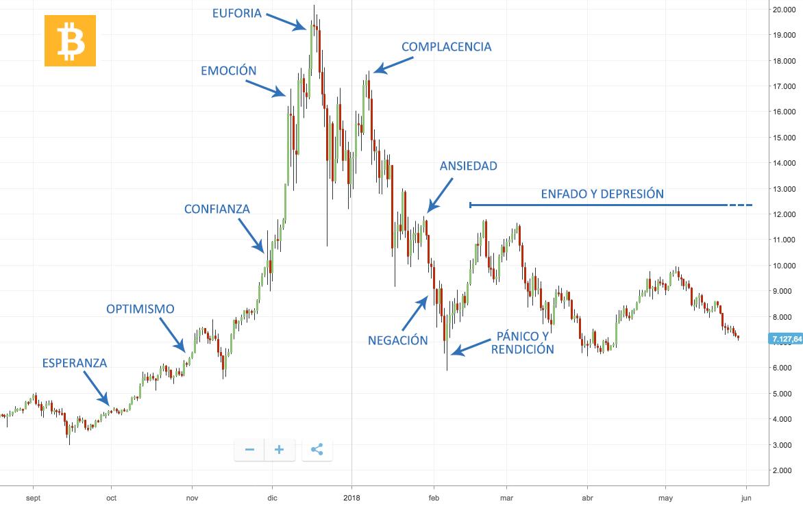 Wall Street Cheat Sheet y el Bitcoin